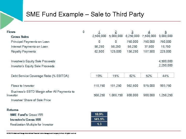 SME Fund Example – Sale to Third Party Flows Gross Sales 0 1 2