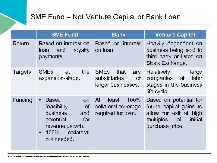 SME Fund – Not Venture Capital or Bank Loan SME Fund Bank Venture Capital