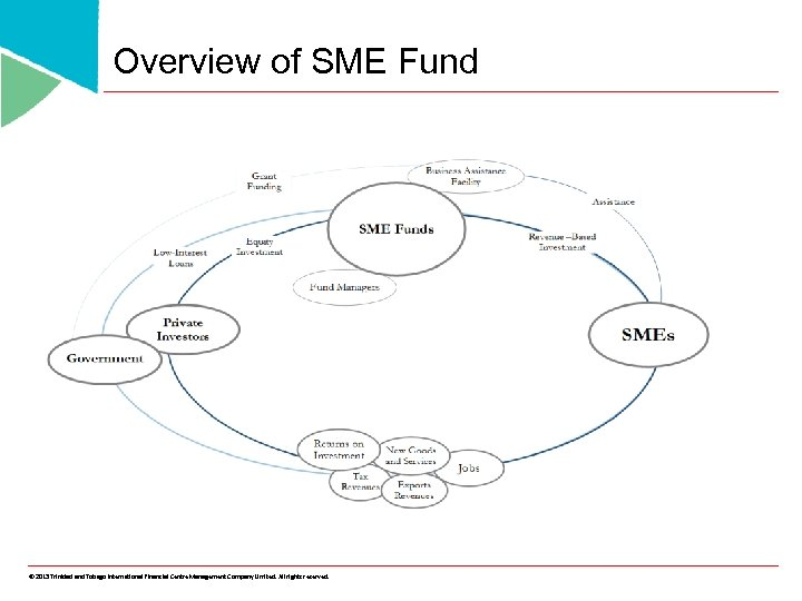 Overview of SME Fund © 2013 Trinidad and Tobago International Financial Centre Management Company