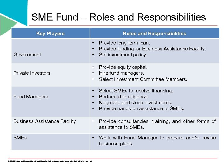 SME Fund – Roles and Responsibilities Key Players Roles and Responsibilities • • •