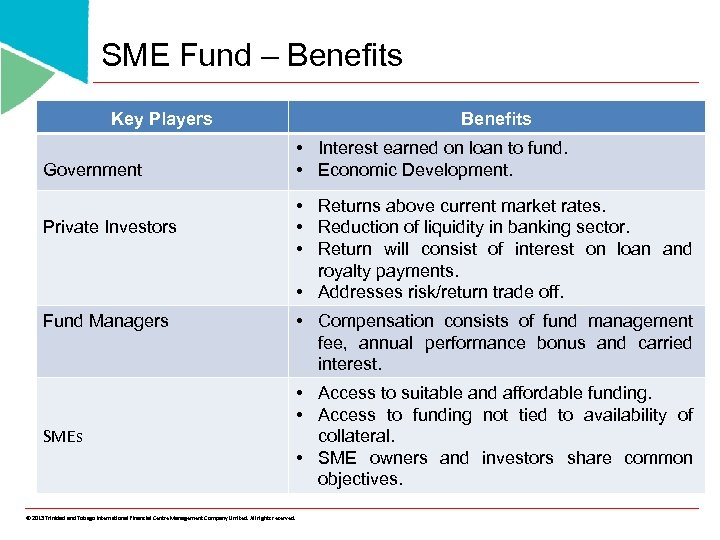 SME Fund – Benefits Key Players Government Private Investors Fund Managers SMEs © 2013