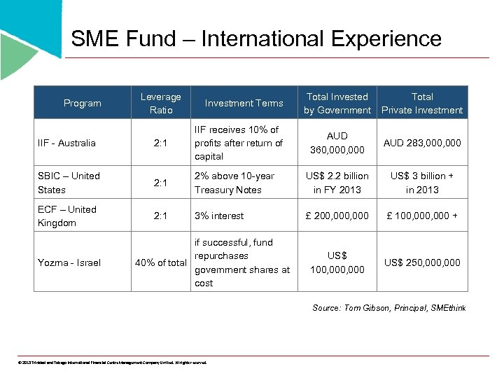 SME Fund – International Experience Program Leverage Ratio Investment Terms Total Invested by Government