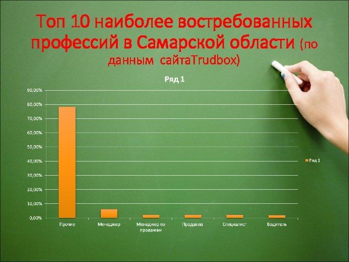 Топ 10 наиболее востребованных профессий в Самарской области (по данным сайта. Trudbox)