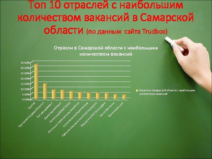 Топ 10 отраслей с наибольшим количеством вакансий в Самарской области (по данным сайта Trudbox)