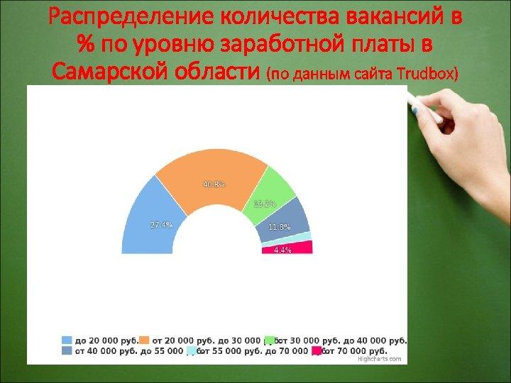 Распределение количества вакансий в % по уровню заработной платы в Самарской области (по данным