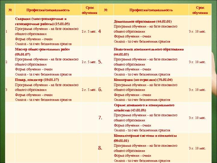№ Профессия/специальность Срок обучения 1 Сварщик (электросварочные и газосварочные работы) (15. 01. 05) Программа
