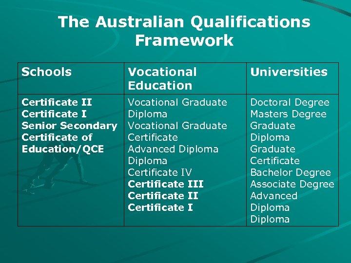 The Australian Qualifications Framework Schools Vocational Education Universities Certificate II Certificate I Senior Secondary