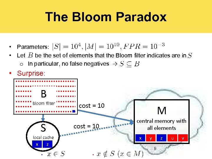 The Bloom Paradox • Parameters: • Let be the set of elements that the