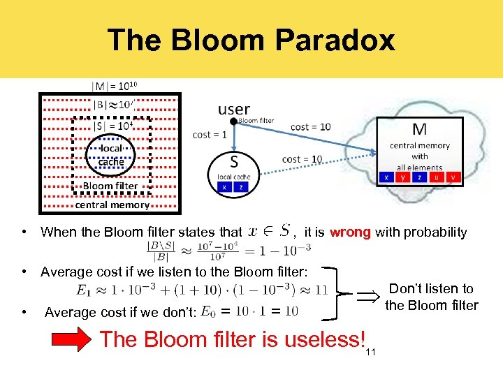 The Bloom Paradox • When the Bloom filter states that , it is wrong