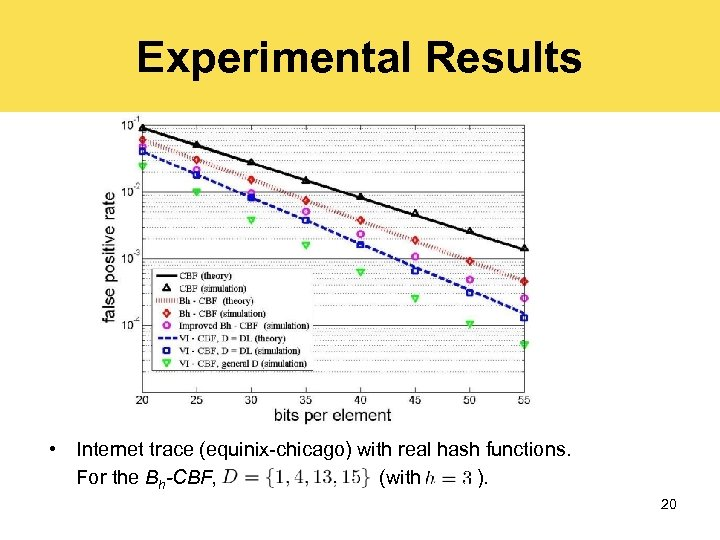 Experimental Results • Internet trace (equinix-chicago) with real hash functions. For the Bh-CBF, (with