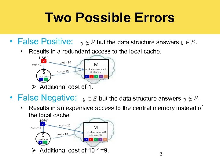 Two Possible Errors • False Positive: but the data structure answers • Results in