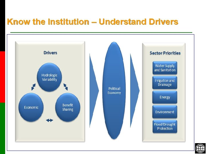 Know the Institution – Understand Drivers 5