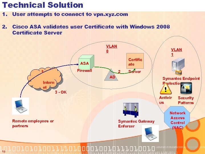 Technical Solution 1. User attempts to connect to vpn. xyz. com 2. Cisco ASA