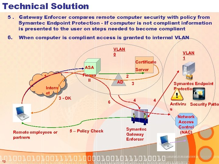 Technical Solution 5. Gateway Enforcer compares remote computer security with policy from Symantec Endpoint