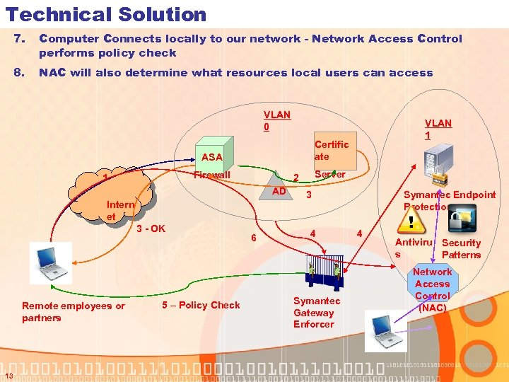 Technical Solution 7. Computer Connects locally to our network - Network Access Control performs