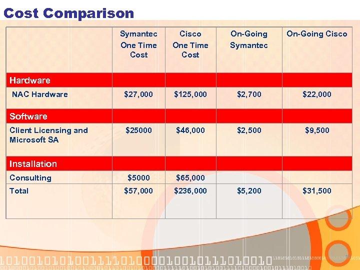 Cost Comparison Symantec One Time Cost Cisco One Time Cost On-Going Symantec On-Going Cisco