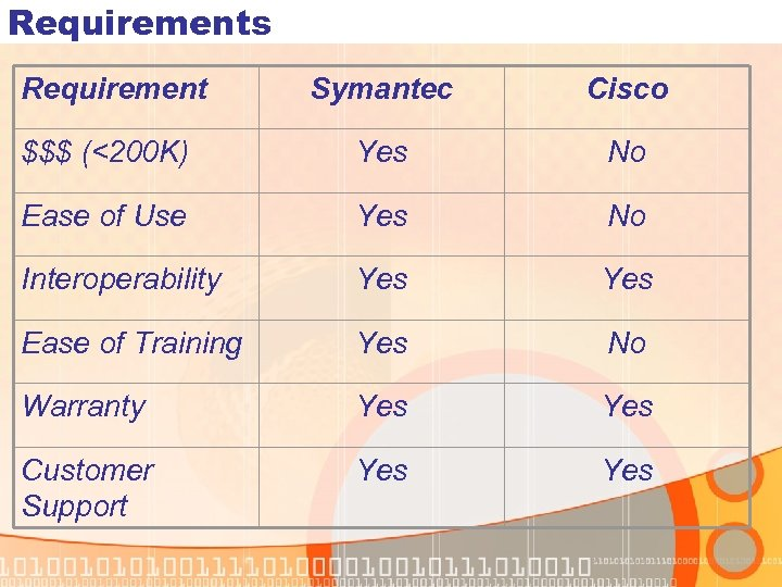 Requirements Requirement Symantec Cisco $$$ (<200 K) Yes No Ease of Use Yes No