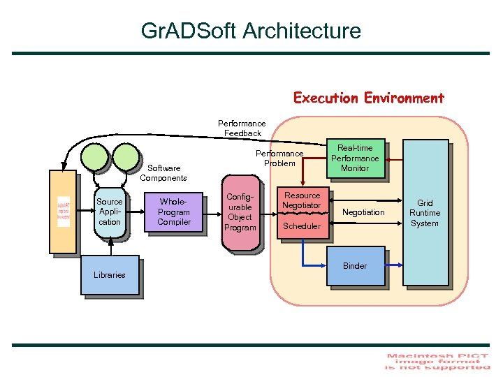 Gr. ADSoft Architecture Execution Environment Performance Feedback Software Components Source Application Libraries Whole. Program