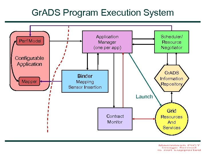 Gr. ADS Program Execution System Application Manager (one per app) Perf Model Scheduler/ Resource
