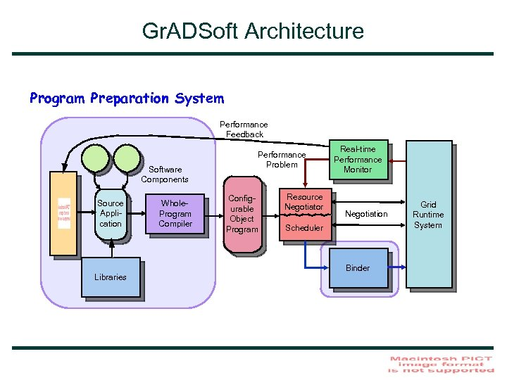Gr. ADSoft Architecture Program Preparation System Performance Feedback Software Components Source Application Libraries Whole.