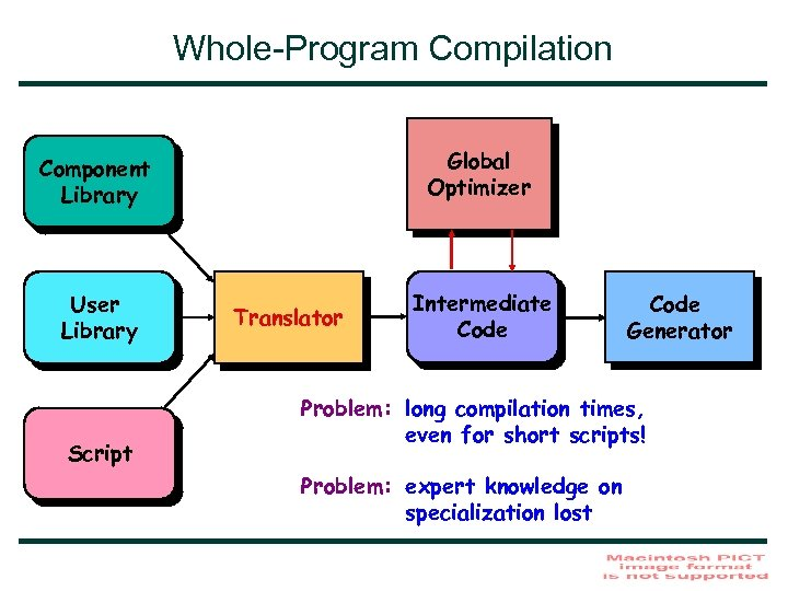 Whole-Program Compilation Global Optimizer Component Library User Library Script Translator Intermediate Code Generator Problem: