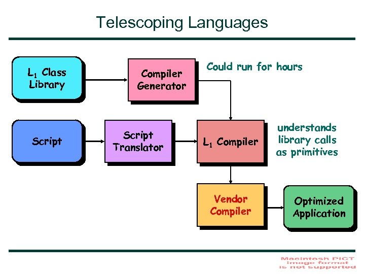 Telescoping Languages L 1 Class Library Script Compiler Generator Script Translator Could run for
