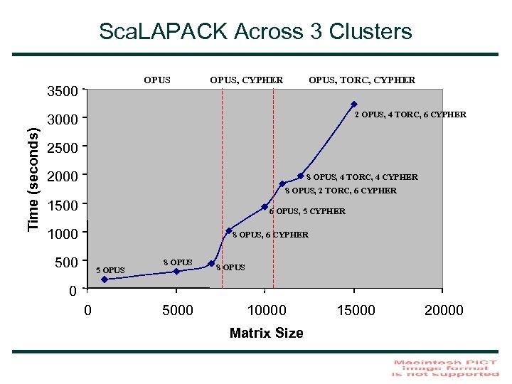 Sca. LAPACK Across 3 Clusters OPUS 3500 OPUS, CYPHER OPUS, TORC, CYPHER 2 OPUS,