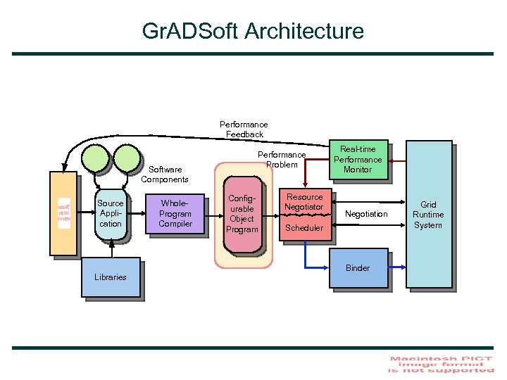 Gr. ADSoft Architecture Performance Feedback Software Components Source Application Libraries Whole. Program Compiler Performance