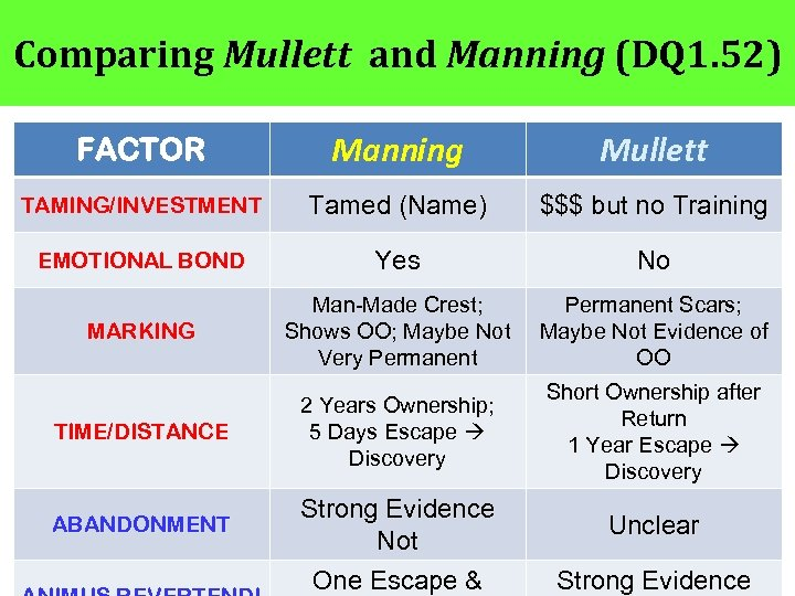 Comparing Mullett and Manning (DQ 1. 52) FACTOR Manning Mullett TAMING/INVESTMENT Tamed (Name) $$$