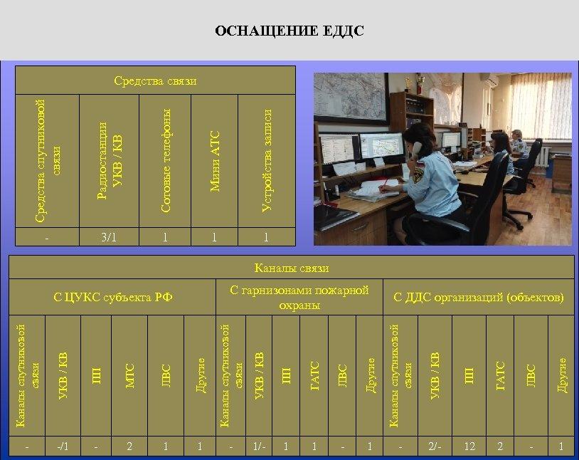 Каналы спутниковой связи УКВ / КВ ПП МТС ЛВС Другие Каналы спутниковой связи УКВ