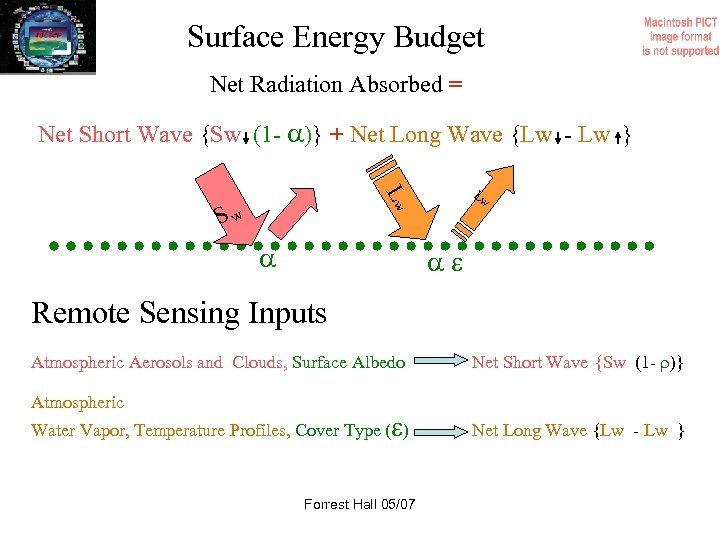 Surface Energy Budget Net Radiation Absorbed = Net Short Wave {Sw (1 - )}