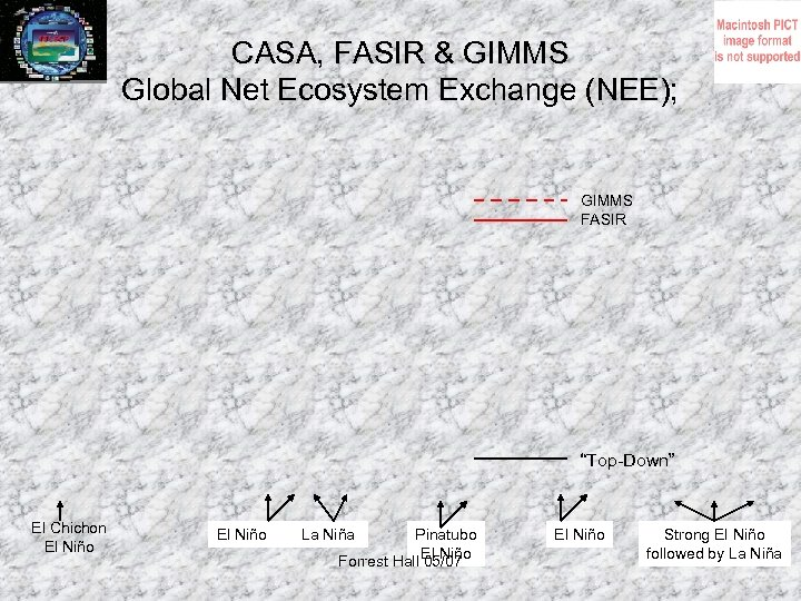 "CASA, FASIR & GIMMS Global Net Ecosystem Exchange (NEE); GIMMS FASIR ""Top-Down"" El Chichon"