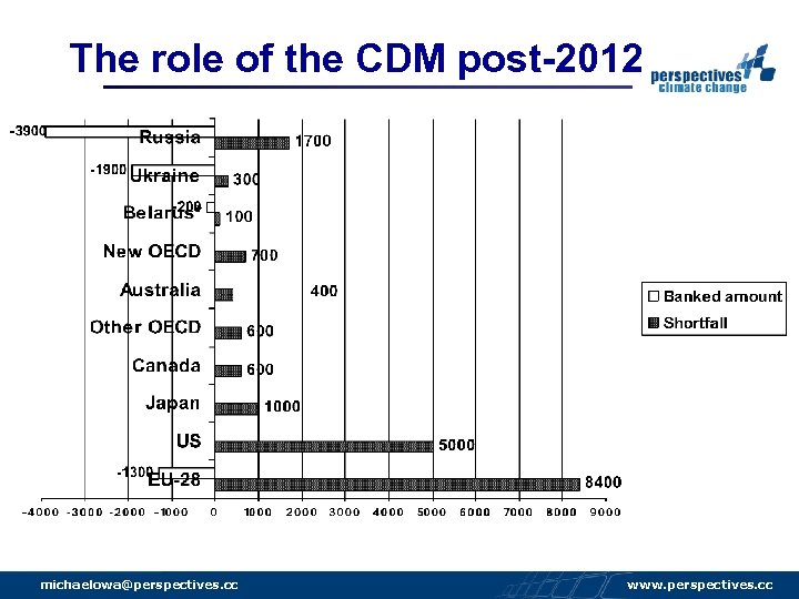 The role of the CDM post-2012 michaelowa@perspectives. cc www. perspectives. cc
