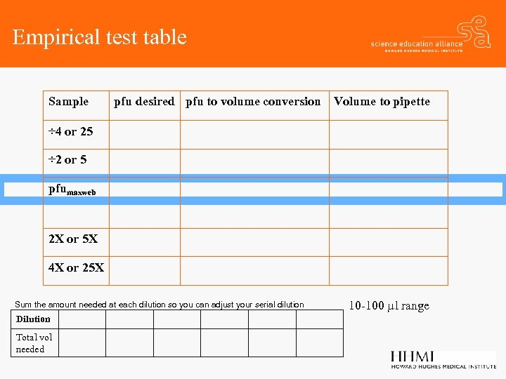 Empirical test table Sample pfu desired pfu to volume conversion Volume to pipette ÷