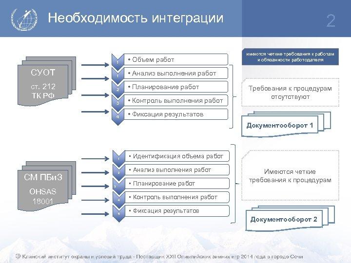 Необходимость интеграции 1 1 • Планирование работ 3 • Контроль выполнения работ 4 ст.