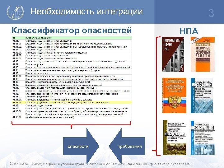 Необходимость интеграции Классификатор опасностей опасности требования 3 НПА