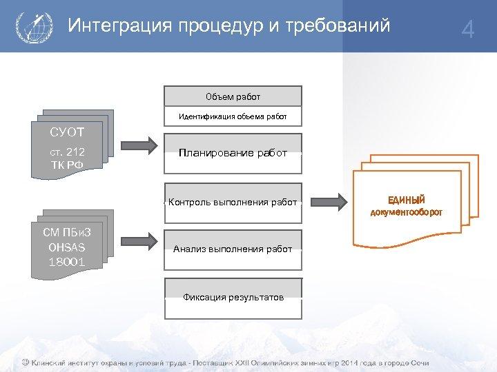 Интеграция процедур и требований Объем работ Идентификация объема работ CУОТ ст. 212 ТК РФ