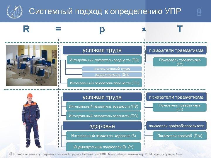 Системный подход к определению УПР R = p условия труда Интегральный показатель вредности (ПВ)