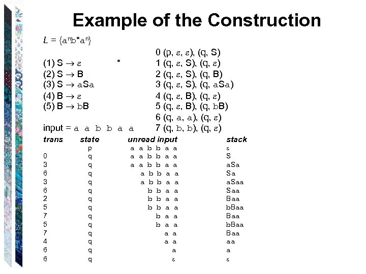 Example of the Construction L = {anb*an} (1) S * (2) S B (3)