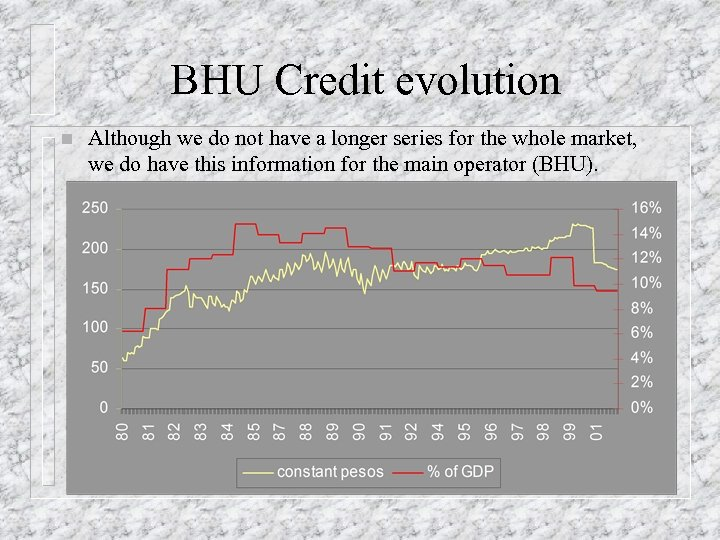 BHU Credit evolution n Although we do not have a longer series for the