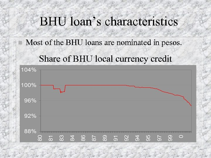 BHU loan's characteristics n Most of the BHU loans are nominated in pesos. Share