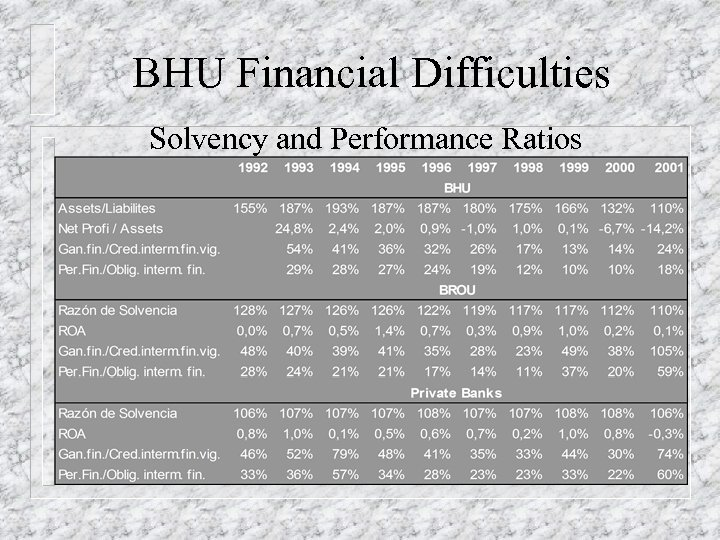 BHU Financial Difficulties Solvency and Performance Ratios