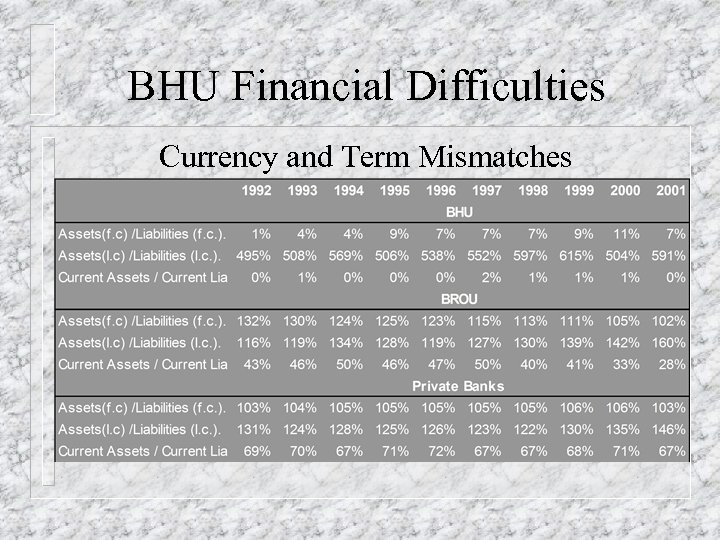 BHU Financial Difficulties Currency and Term Mismatches