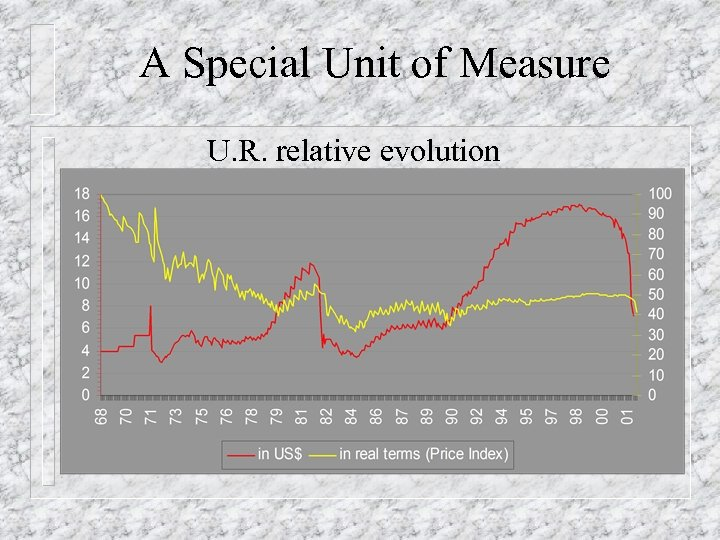 A Special Unit of Measure U. R. relative evolution
