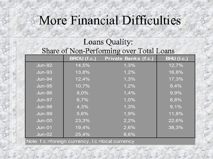 More Financial Difficulties Loans Quality: Share of Non-Performing over Total Loans
