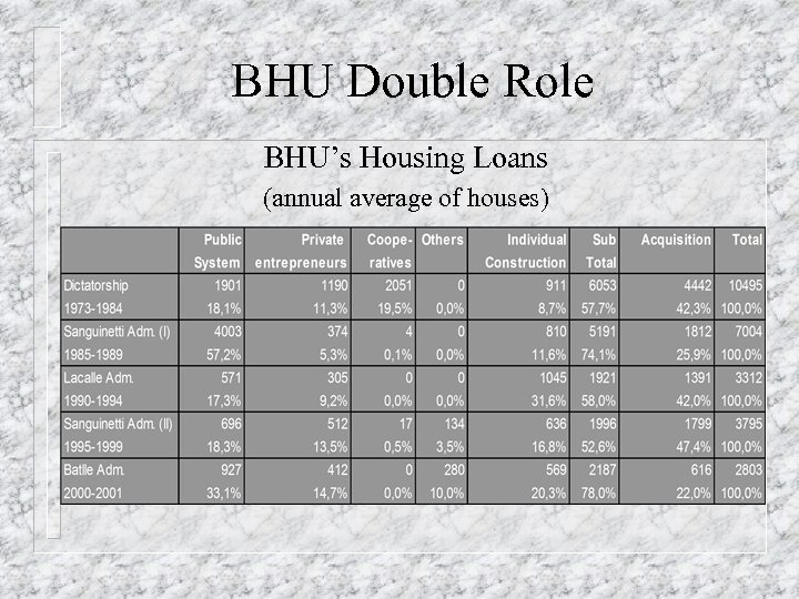 BHU Double Role BHU's Housing Loans (annual average of houses)