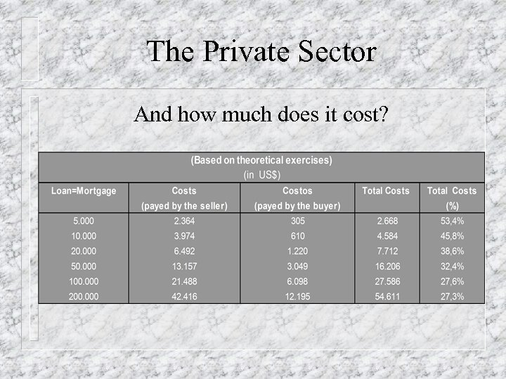 The Private Sector And how much does it cost?