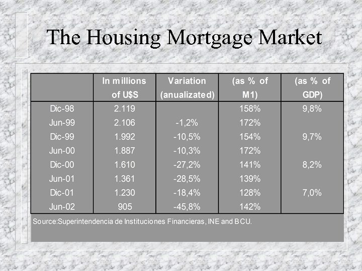 The Housing Mortgage Market