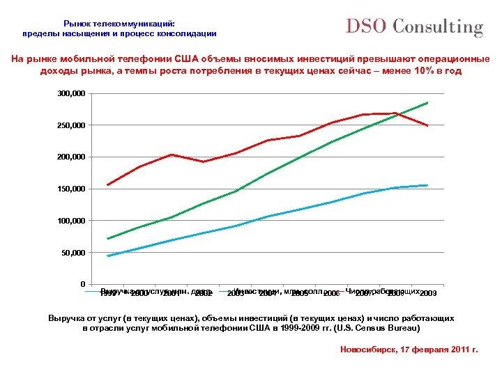 Рынок телекоммуникаций: пределы насыщения и процесс консолидации На рынке мобильной телефонии США объемы вносимых