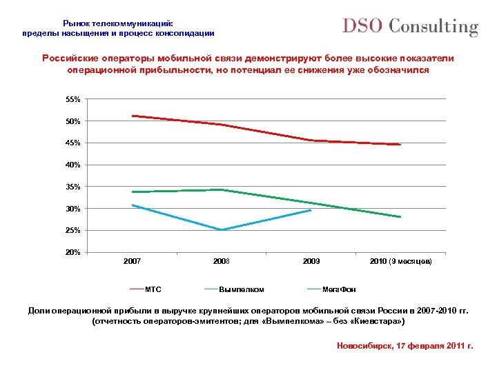 Рынок телекоммуникаций: пределы насыщения и процесс консолидации Российские операторы мобильной связи демонстрируют более высокие
